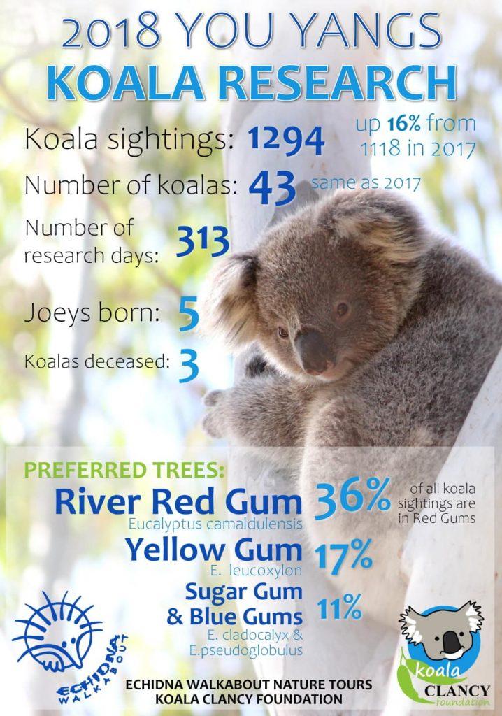 2018 You Yangs Koala Research Infographic